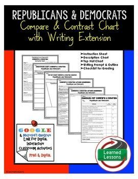 Republicans and Democrats Compare and Contrast and Writing Extension Activity (Civics)Students will use the description chart, then the compare and contrast top hat chart to research the the policies and beliefs of the Republican and Democratic Party.