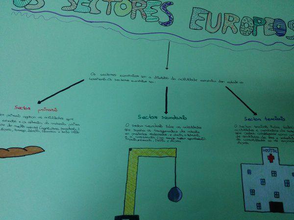Os sectores de produción en Europa