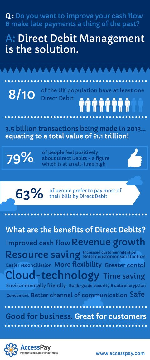 Our powerful yet user-friendly Direct Debit Management Solution lets you quickly setup paperless Direct Debits, then manage all aspects of the #payment #process with ease.  Improve #customer satisfaction, increase customer retention rates and boost your cash flow - whatever your size of #business, good Direct Debit #Management reaps its own rewards!  #finance #DirectDebit #money