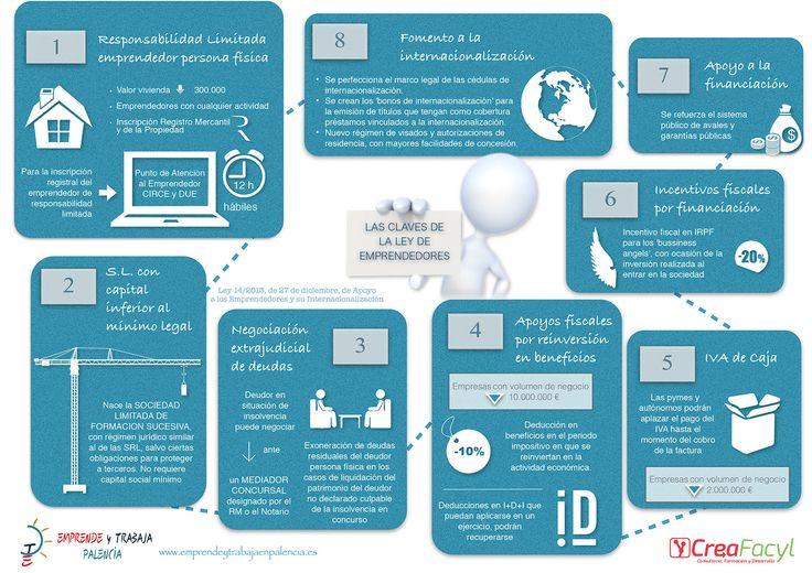 #Infografía 8 claves de la Ley de #Emprendedores