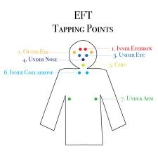 The most basic tapping points for using EFT (Emotional Freedom Techniques)