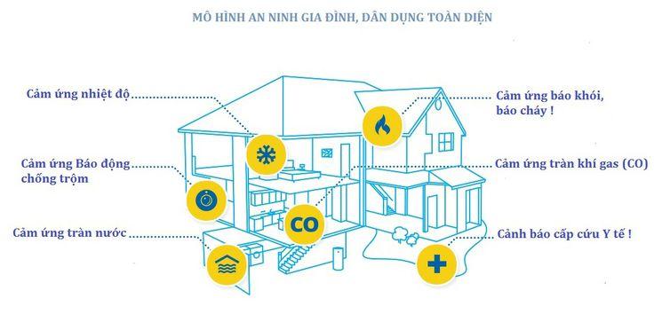 lắp đặt camera quan sát gia đình, giải pháp an ninh dân dụng gia đình