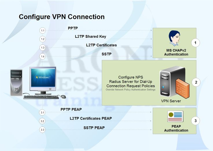 configure vpn connection
