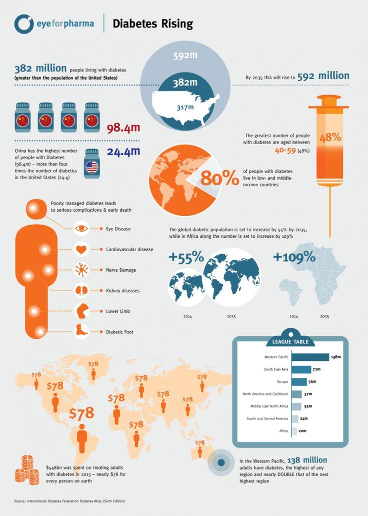 Marketing plan for diabetes clinic