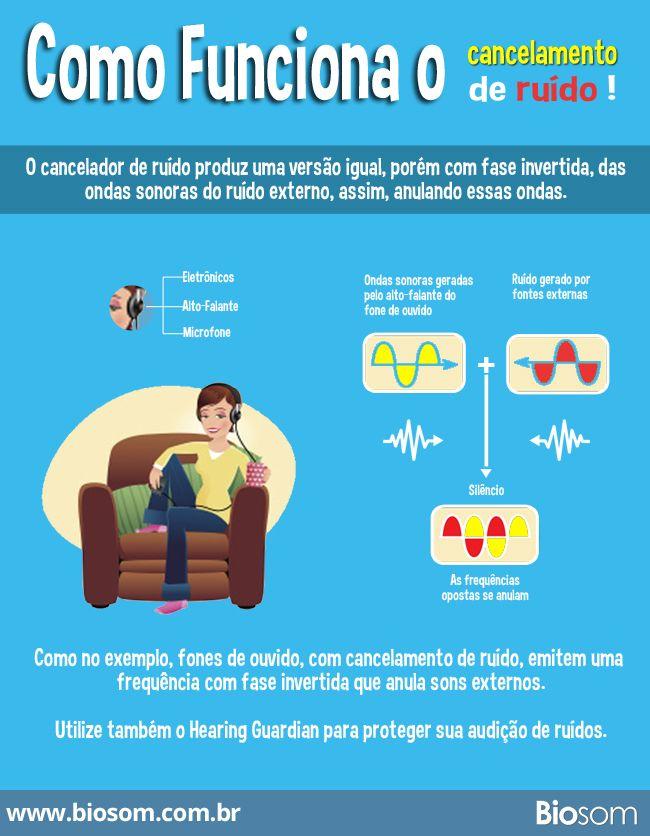Como funciona fone de ouvido com cancelmanteto de rúido.  Fones de ouvidos com cancelamento de ruídos são grandes aliados a favor da audição e bem estar. Eles conseguem diminuir, quase ou totalmente, o ruído que muito nos prejudica.  Saiba mais: http://biosom.com.br/blog/tecnologia/como-funciona-fone-de-ouvido-com-cancelamento-de-ruido/  #perdaauditiva #audição #ruído #barulho #fonedeouvido