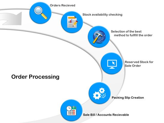 8 best Order Processing Solution images on Pinterest Business - packing slip