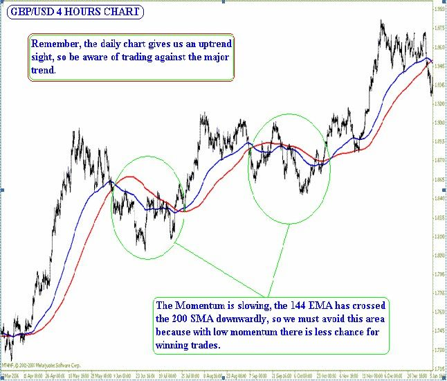 Using Moving Averages To Analyze The Market Learn Forex Trading