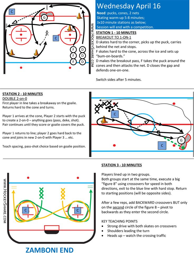 Full-ice practice plan for Novice / U8, with three stations.