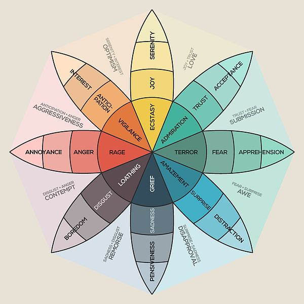 Plutchik S Wheel Of Emotions By Zapista Ou In 2020 Emotional Art Art Prints Canvas Prints