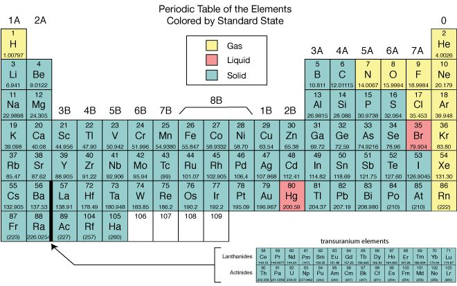 Which Elements Are Most Likely A Solid At Room Temperature