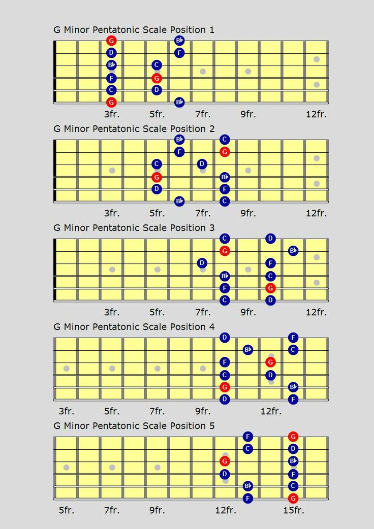 3 Chords, 30 Songs on Guitar - YouTube