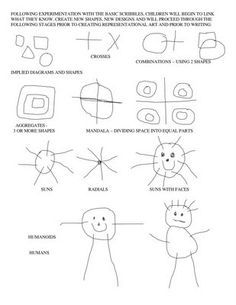 excellent resource for learning the developmental stages of scribbling and how to help the child grow and observe and create!