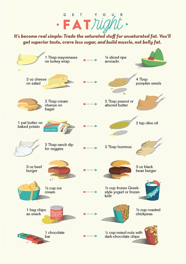 http://www.prevention.com/weight-loss/weight-loss-tips/science-identifies-best-and-worst-fats-eat
