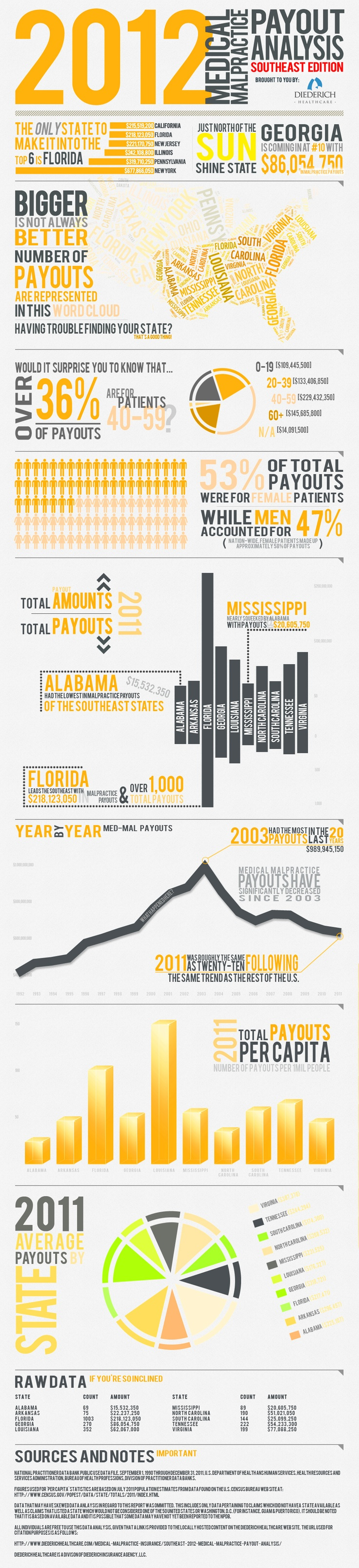 Southeast Medical Malpractice Payout Analysis - 2012