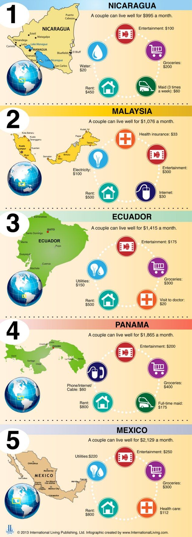 Cheapest Places to retire, where you can live on less than a grand a month. Nicaragua <3 my home