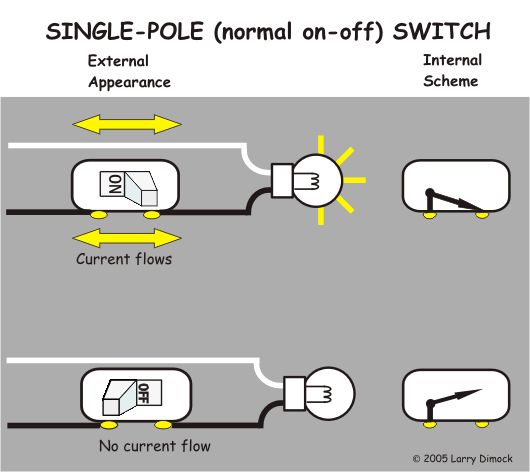 Neutrals Or Grounds This Diagram Shows How A Household Switch Works