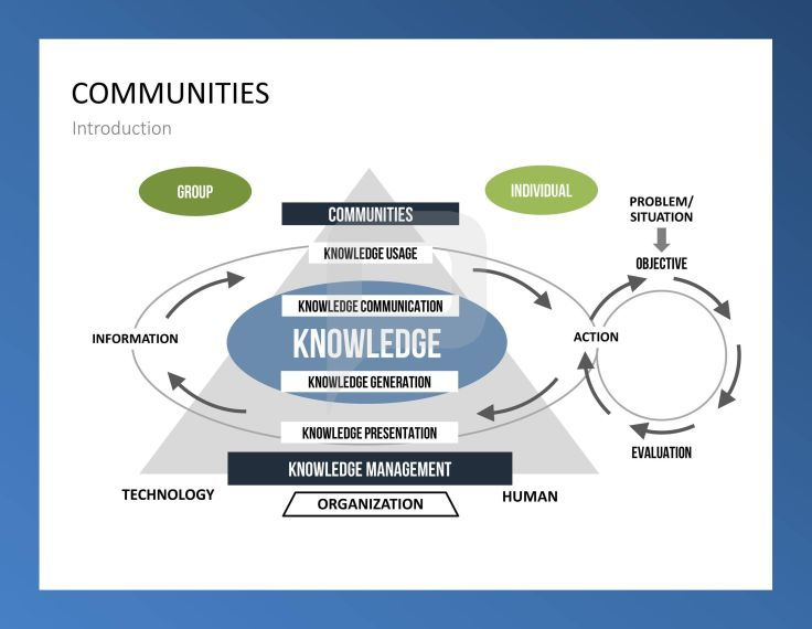 planning in knowledge management What this plan does - this plan implements the army's knowledge management (akm) strategic plan and information management (im) transformation initiatives it is.