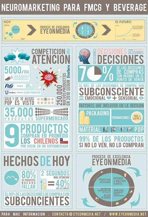 Neuromarketing bienes de consumo habitual y bebidas #infografia #infographic #markeeting