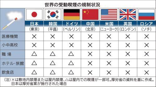 喫煙対策、遠い国際基準 WHOランク上昇1段階だけ  :日本経済新聞