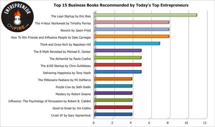 Top 15 business books recommended by top entrepreneurs. EntrepreneurOnFire blog