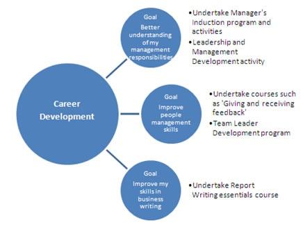Career development plan part iii