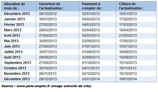 date actualisation pole emploi