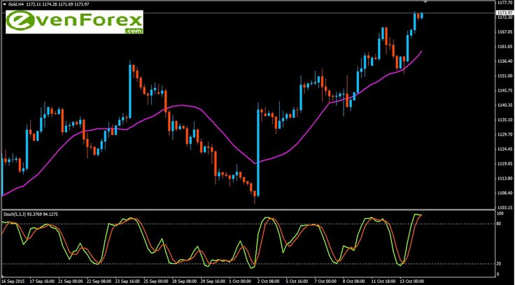 GOLD 14   Gold price attained it target level at 1165.00 in today's session and thus we can expect that our next of 1900.00 will be achieved in coming sessions. Though, the trend is positive, we can expect some sideways movement before the next target is achieved.  Expected trading range for today is. Resistance   :   1164.52   --- 1172.48 --- 1181.05 --- 1189.65 --- 1198.29  Support       ;   1156.00  --- 1148.09 --- 1139.63 --- 1131.21 --- 1122.81
