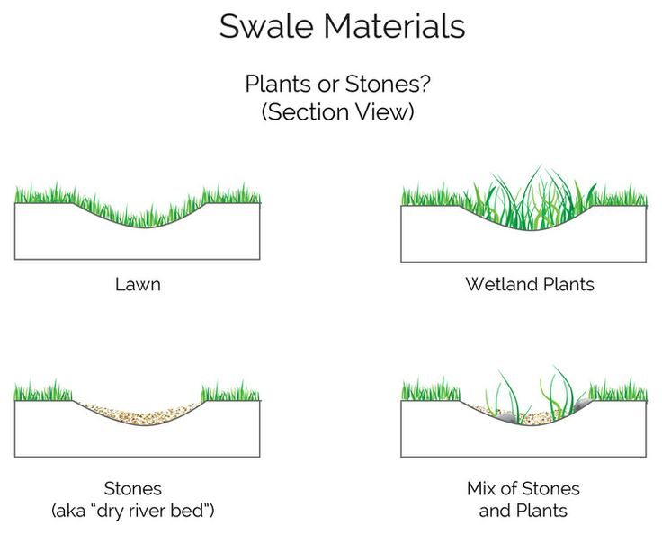Excellent Article On Solving Drainage Issues In The