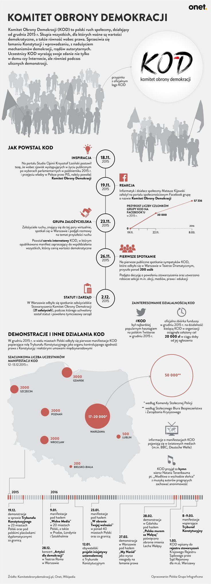 KOD infografika Onet