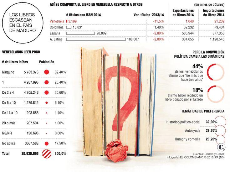 Crisis en Venezuela: faltan libros