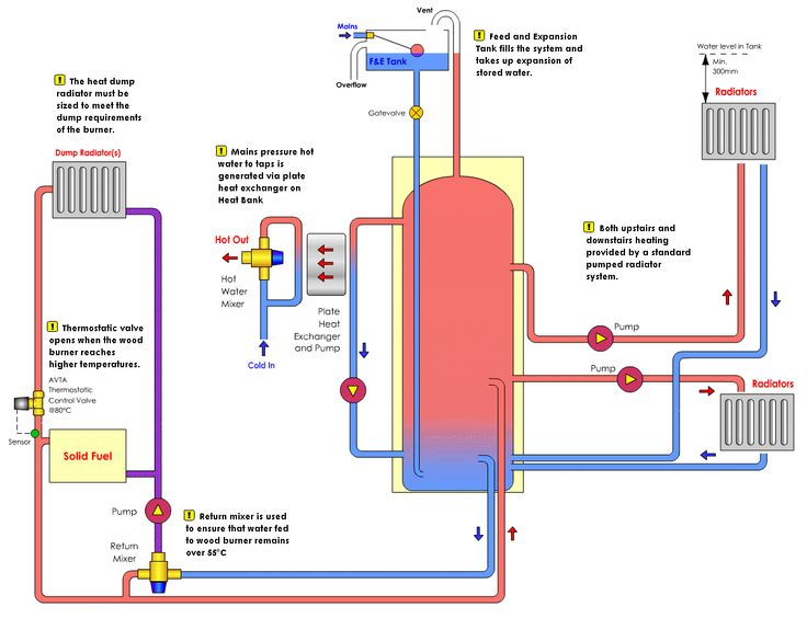 Heating system google search school stuff pinterest for Electrical heating systems for homes