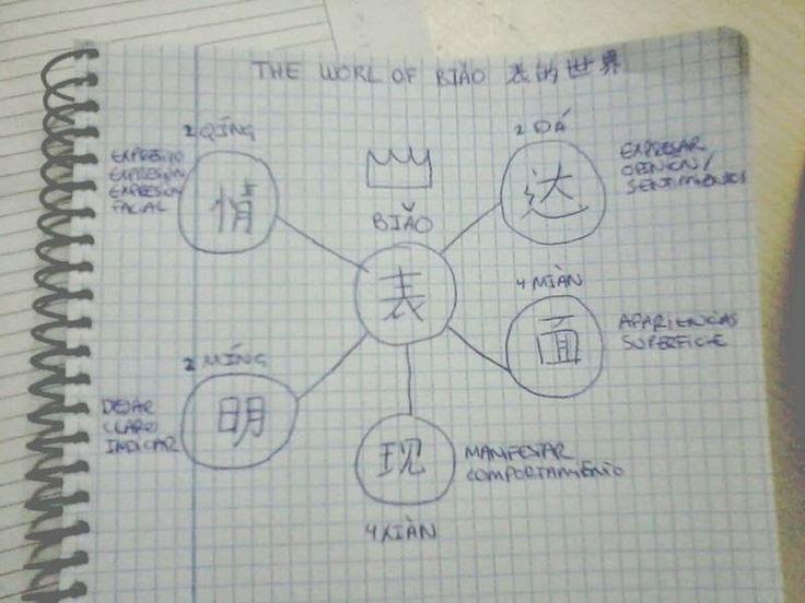 表情、表明、表达、表现 y 表面. Mapa conceptual para memorizar las diferencias entre estas palabras. #chino