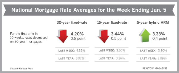 For the first time in 10 weeks, mortgage rates decreased. Most economists view it as a temporary blip, however.