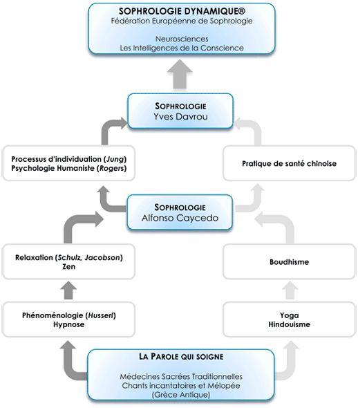 La Sophrologie Dynamique selon Caycedo
