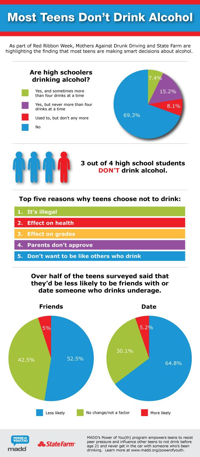 How Underage Drinking Effects The Brain