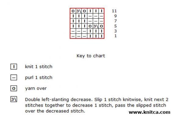 Chart for stitch pattern