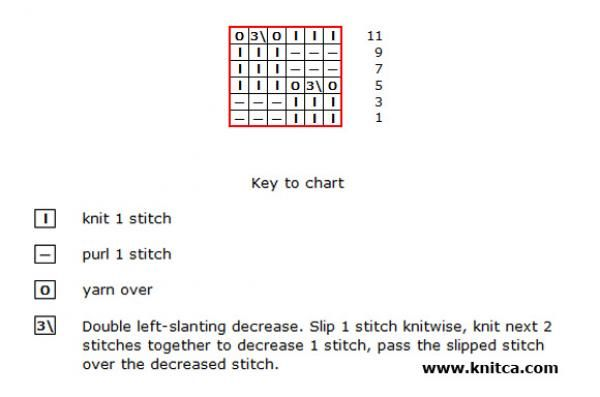 Chart for stitch pattern