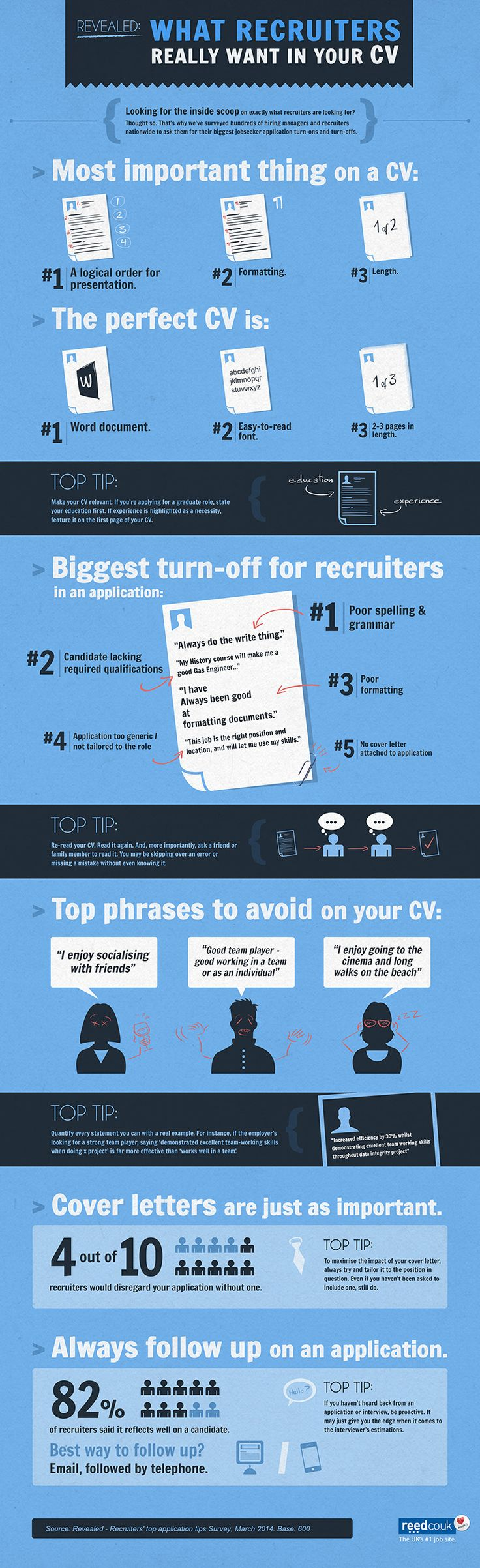 revealed what do recruiters really want to see on your cv infographic
