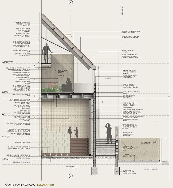 Arquitectura del detalle y de proceso