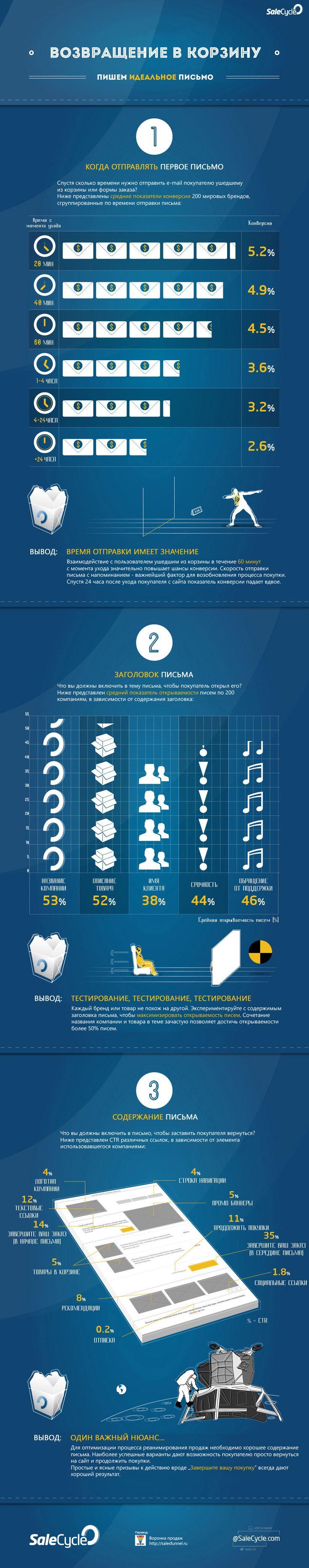 Инфографика: Возвращение покупателя в корзину