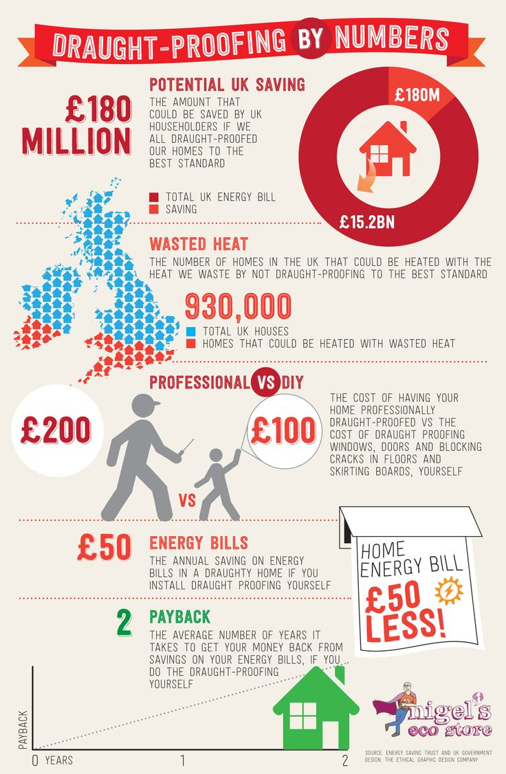 Infographic: Draught proofing by numbers