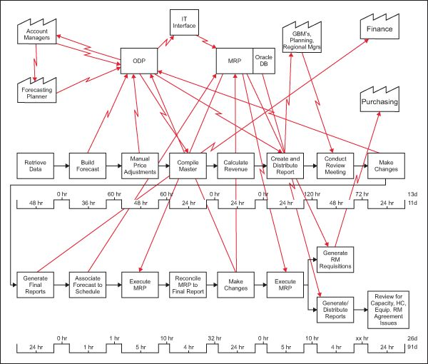 lean manufacturing and value stream Case study in industries about value stream mapping.