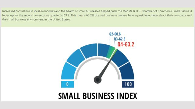 Confidence in the Local Economy Fuels Small Business Optimism Survey Reports