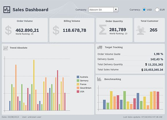 SAP BO Design Studio sales dashboard