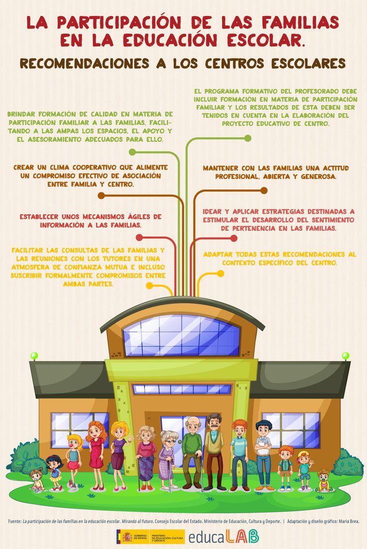 La participación de las familias en la educación escolar. Recomendaciones a los centros escolares.: