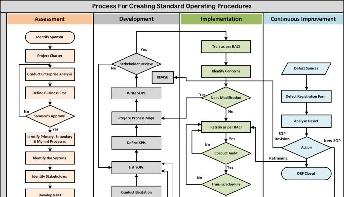 What is a Standard Operating Procedure (SOP)? The word u0027Standard - how to write a standard operating procedure