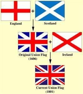 Gli Arcani Supremi (Vox clamantis in deserto - Gothian): L'origine dell'attuale bandiera del Regno Unito di...