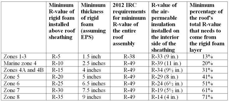 If Your Roof Assembly Will Have A Higher R Value Than