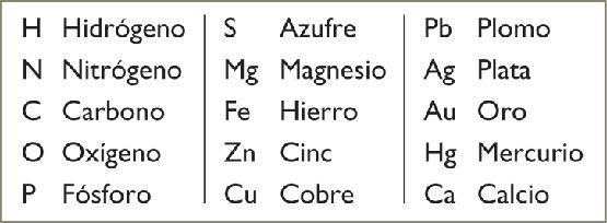 ejemplos de simbolos quimicos