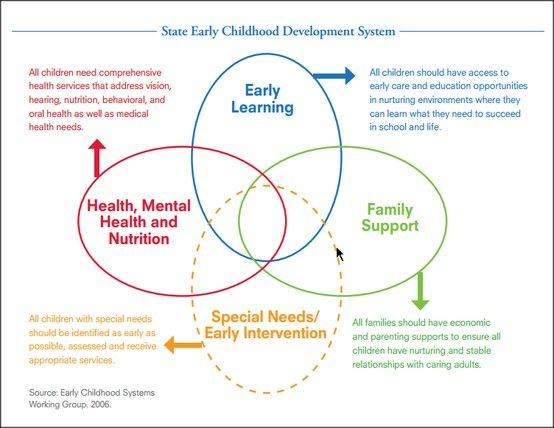 4 Components of a public early childhood system from The Early Childhood Systems Working Group (ECSWG)  Health, mental health, and nutrition; Early learning; Family support; and Special needs/early intervention. Their interconnections display the need for the components to communicate, coordinate, and collaborate with one another.   http://www.buildinitiative.org/Portals/0/Uploads/Documents/Bruner_Four_Ovals.pdf